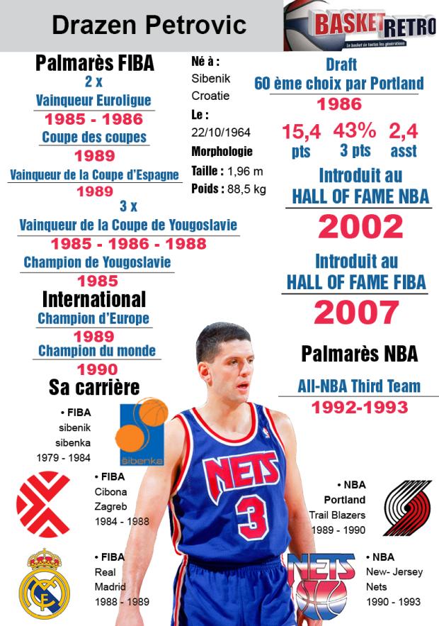 Infographie créée par Clément Demontoux pour Basket Retro.