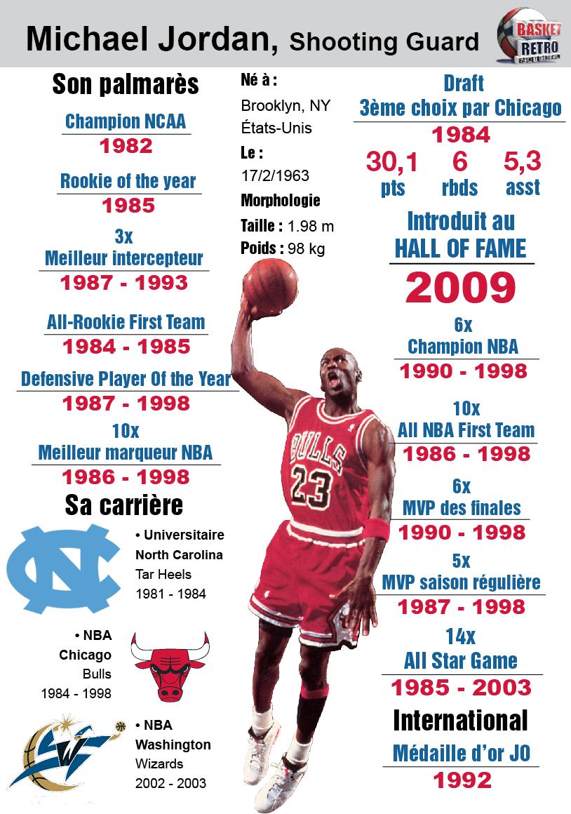Infographie] La carrière de Michael Jordan par Basket Rétro