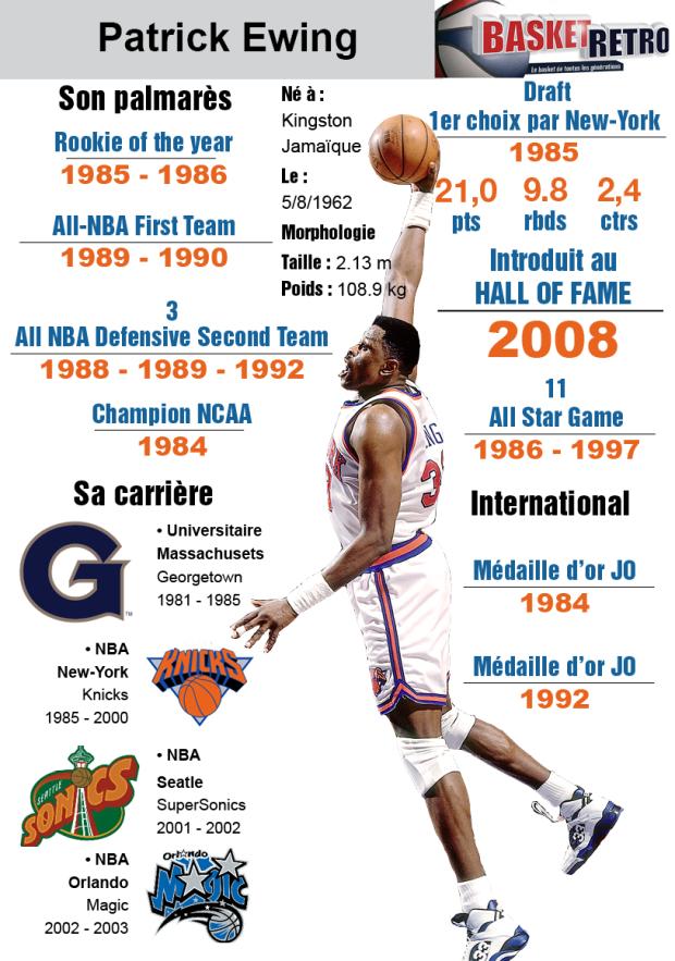 Infographie créée par Clément Demontoux pour Basket - Retro.