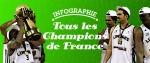 [Infographie] Tous les Champions de France depuis 1921
