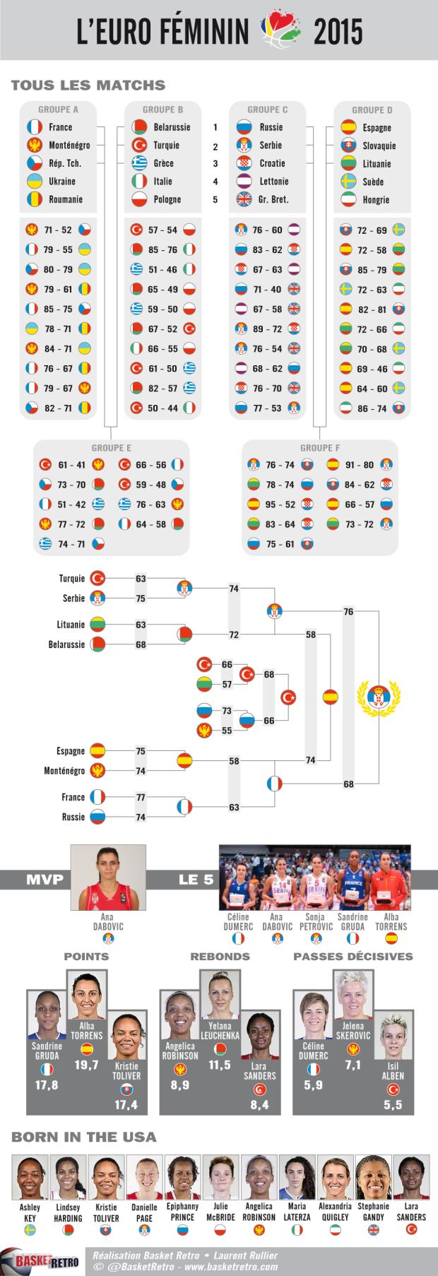 Euro F 2015