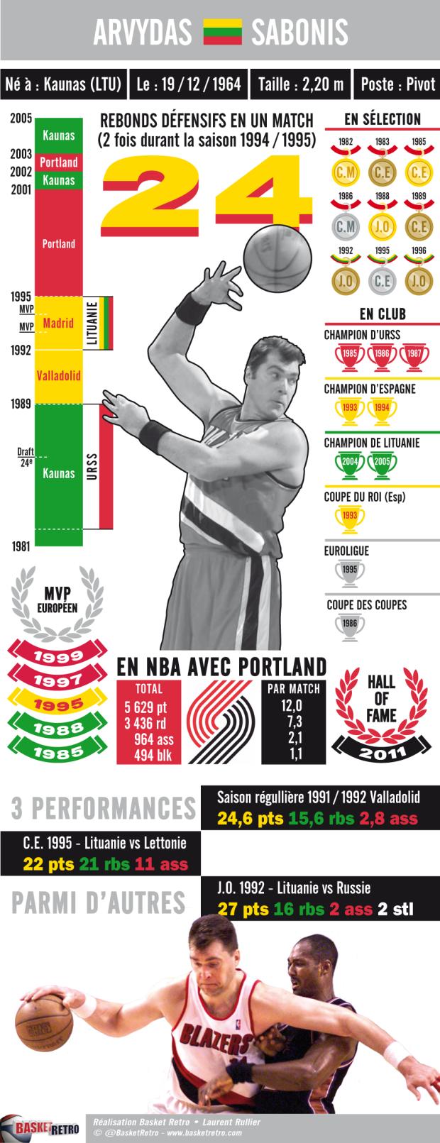 Infographie d'Arvydas Sabonis par Laurent Rullier