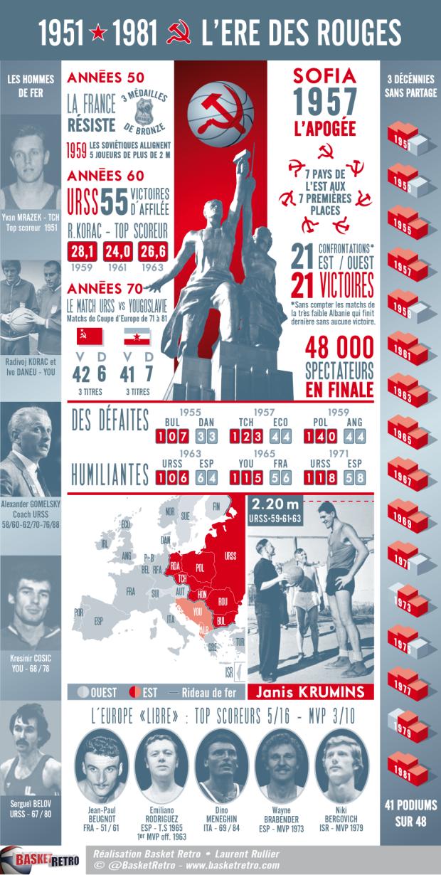 Infographie l'Ere des Rouges