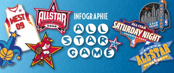 Bandeau Infographie NBA All-Star Game