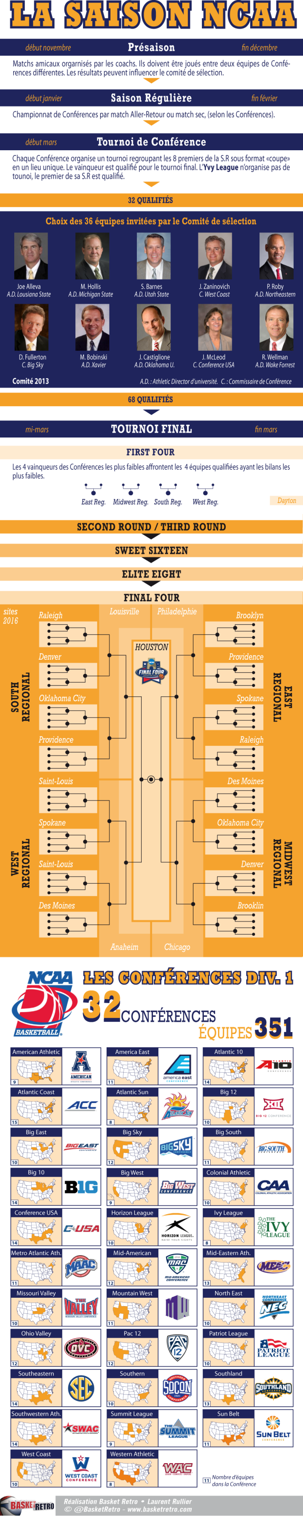 Infographie March Madness