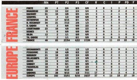Les Stats @ magazine de la Fédération Française de Basket Ball