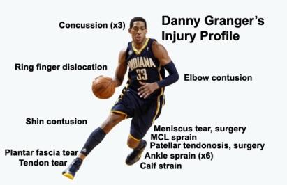 danny-granger-injury